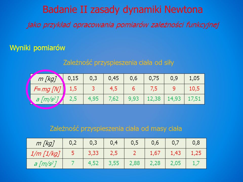 Badanie II zasady dynamiki Newtona jako przykład opracowania pomiarów zależności funkcyjnej Wyniki pomiarów Zależność przyspieszenia ciała od siły Zal