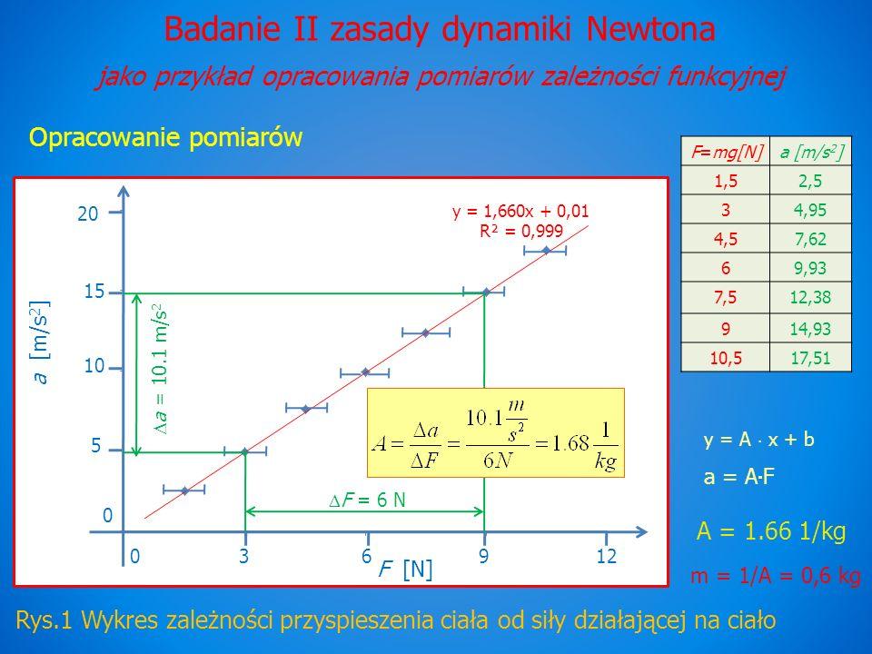 Badanie II zasady dynamiki Newtona jako przykład opracowania pomiarów zależności funkcyjnej Opracowanie pomiarów Rys.1 Wykres zależności przyspieszenia ciała od siły działającej na ciało F=mg[N]a [m/s 2 ] 1,52,5 34,95 4,57,62 69,93 7,512,38 914,93 10,517,51 a [m/s 2 ] F [N] 120 369 0 20 10 5 15 y = 1,660x + 0,01 R² = 0,999 y = A x + b a = A F A = 1.66 1/kg m = 1/A = 0,6 kg F = 6 N a = 10.1 m/s 2