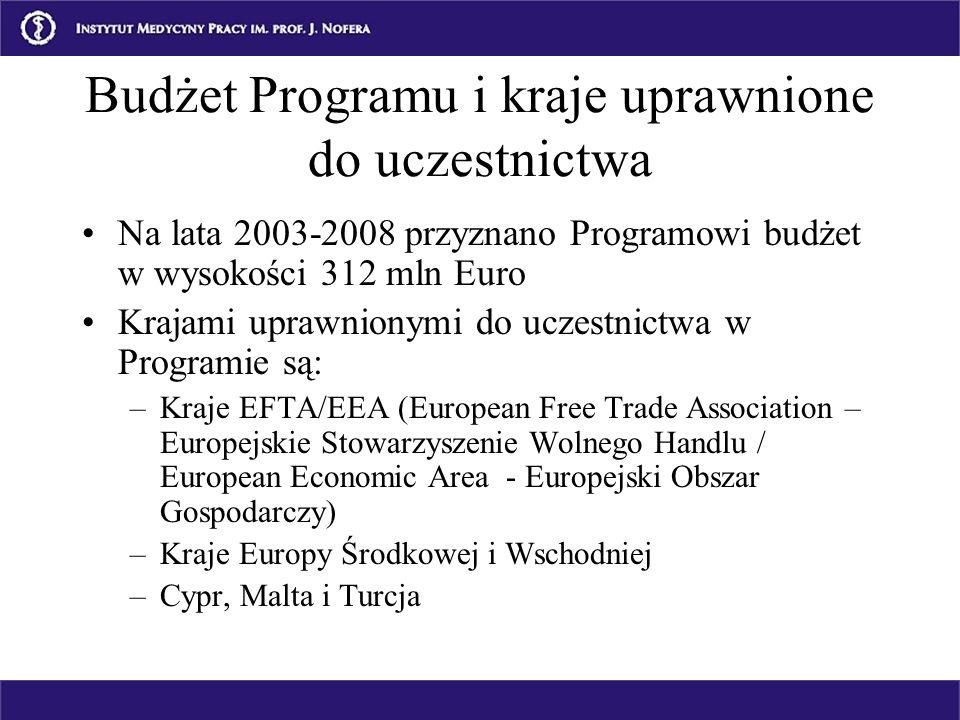 Budżet Programu i kraje uprawnione do uczestnictwa Na lata 2003-2008 przyznano Programowi budżet w wysokości 312 mln Euro Krajami uprawnionymi do ucze