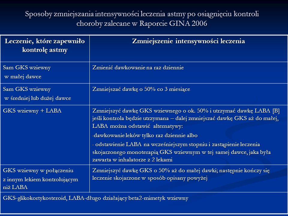 Sposoby zmniejszania intensywności leczenia astmy po osiągnięciu kontroli choroby zalecane w Raporcie GINA 2006 Leczenie, które zapewniło kontrolę astmy Zmniejszenie intensywności leczenia Sam GKS wziewny w małej dawce w małej dawce Zmienić dawkowanie na raz dziennie Sam GKS wziewny w średniej lub dużej dawce w średniej lub dużej dawce Zmniejszać dawkę o 50% co 3 miesiące GKS wziewny + LABA Zmniejszyć dawkę GKS wziewnego o ok.