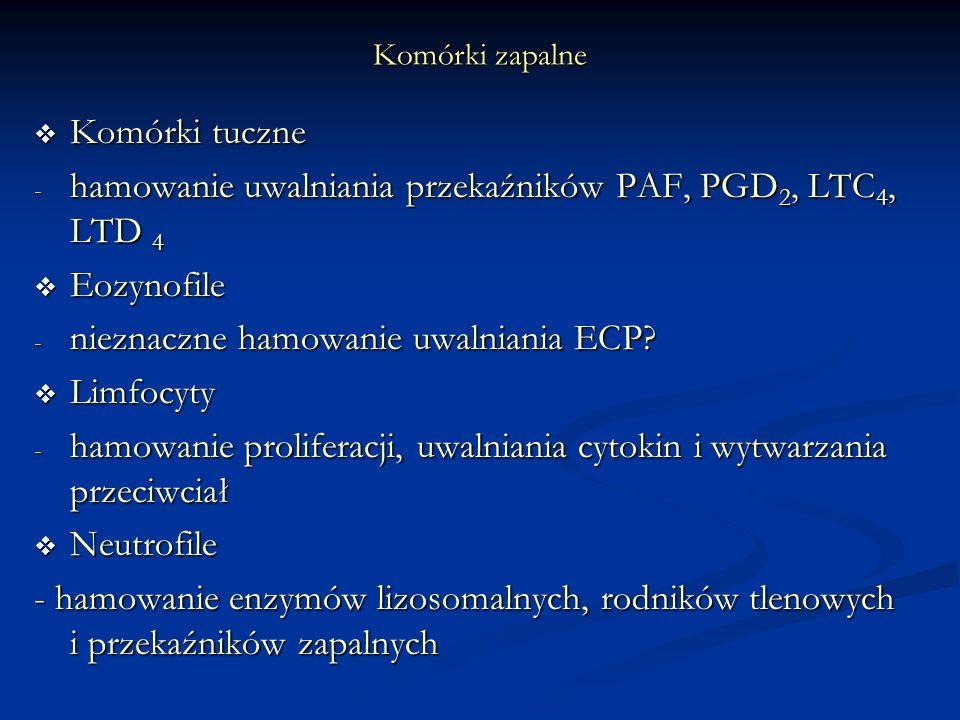 Komórki zapalne Komórki tuczne Komórki tuczne - hamowanie uwalniania przekaźników PAF, PGD 2, LTC 4, LTD 4 Eozynofile Eozynofile - nieznaczne hamowanie uwalniania ECP.
