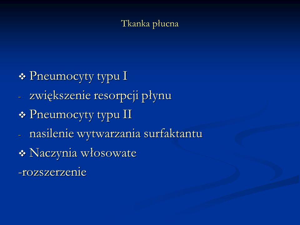 Tkanka płucna Pneumocyty typu I Pneumocyty typu I - zwiększenie resorpcji płynu Pneumocyty typu II Pneumocyty typu II - nasilenie wytwarzania surfaktantu Naczynia włosowate Naczynia włosowate-rozszerzenie