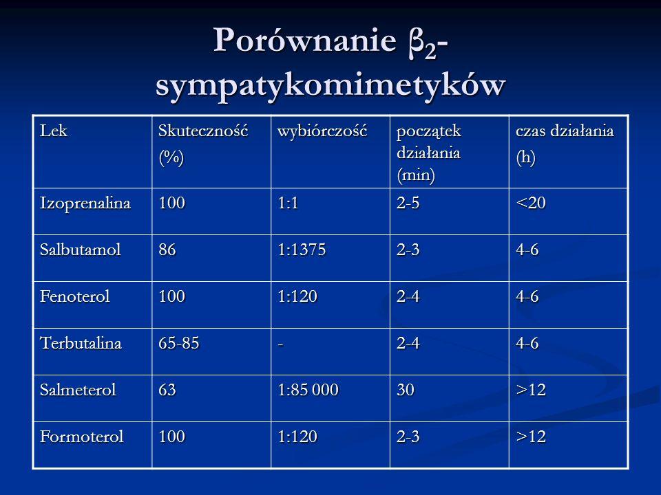 Porównanie β 2 - sympatykomimetyków LekSkuteczność(%)wybiórczość początek działania (min) czas działania (h) Izoprenalina1001:12-5<20 Salbutamol861:13752-34-6 Fenoterol1001:1202-44-6 Terbutalina65-85-2-44-6 Salmeterol63 1:85 000 30>12 Formoterol1001:1202-3>12