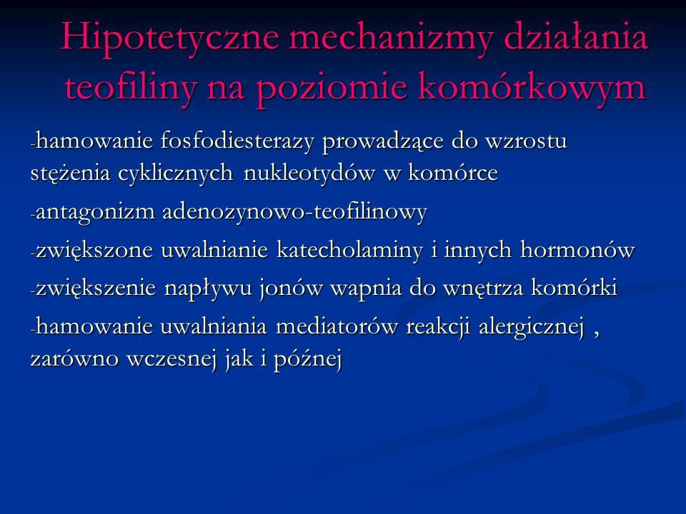 Hipotetyczne mechanizmy działania teofiliny na poziomie komórkowym - hamowanie fosfodiesterazy prowadzące do wzrostu stężenia cyklicznych nukleotydów w komórce - antagonizm adenozynowo-teofilinowy - zwiększone uwalnianie katecholaminy i innych hormonów - zwiększenie napływu jonów wapnia do wnętrza komórki - hamowanie uwalniania mediatorów reakcji alergicznej, zarówno wczesnej jak i późnej
