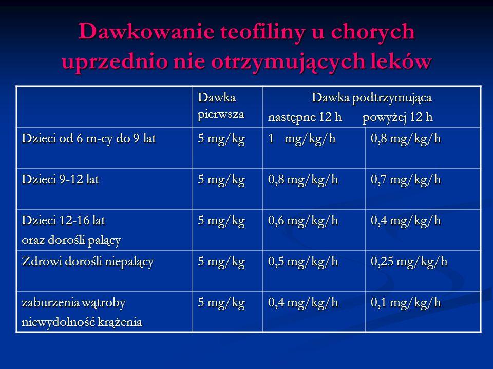 Dawkowanie teofiliny u chorych uprzednio nie otrzymujących leków Dawka pierwsza Dawka podtrzymująca następne 12 h powyżej 12 h Dzieci od 6 m-cy do 9 lat 5 mg/kg 1 mg/kg/h 0,8 mg/kg/h Dzieci 9-12 lat 5 mg/kg 0,8 mg/kg/h 0,7 mg/kg/h Dzieci 12-16 lat oraz dorośli palący 5 mg/kg 0,6 mg/kg/h 0,4 mg/kg/h Zdrowi dorośli niepalący 5 mg/kg 0,5 mg/kg/h 0,25 mg/kg/h zaburzenia wątroby niewydolność krążenia 5 mg/kg 0,4 mg/kg/h 0,1 mg/kg/h