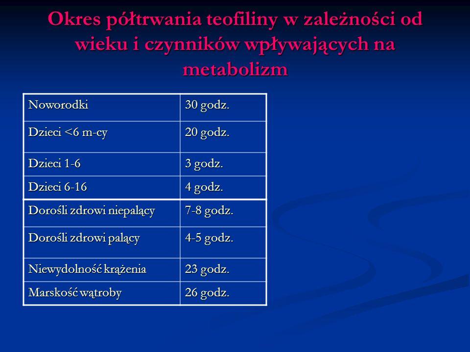 Okres półtrwania teofiliny w zależności od wieku i czynników wpływających na metabolizm Noworodki 30 godz.