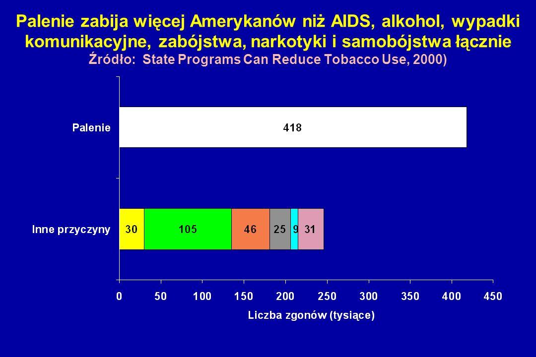 Palenie zabija więcej Amerykanów niż AIDS, alkohol, wypadki komunikacyjne, zabójstwa, narkotyki i samobójstwa łącznie Źródło: State Programs Can Reduce Tobacco Use, 2000)