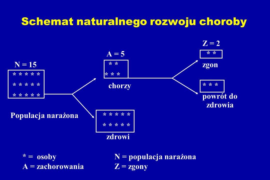 Schemat naturalnego rozwoju choroby Z = 2 A = 5 * * N = 15 * *zgon * * * * * * * * * * * * * chorzy* * * * * * * * powrót do zdrowia Populacja narażona * * * * * * * * * * zdrowi * = osoby N = populacja narażona A = zachorowania Z = zgony