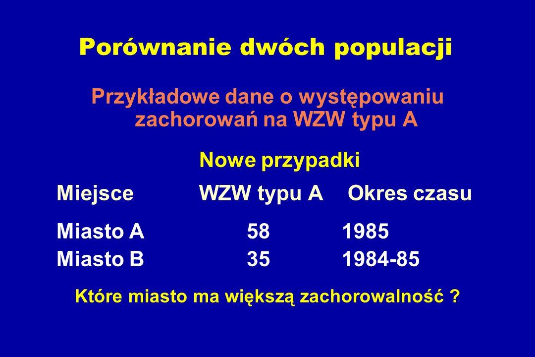 Porównanie dwóch populacji Przykładowe dane o występowaniu zachorowań na WZW typu A Nowe przypadki Miejsce WZW typu A Okres czasu Miasto A581985 Miasto B351984-85 Które miasto ma większą zachorowalność ?