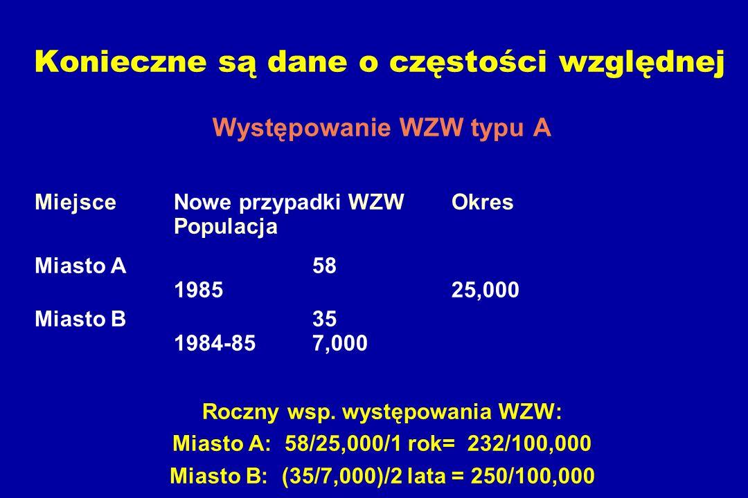 Konieczne są dane o częstości względnej Występowanie WZW typu A Miejsce Nowe przypadki WZW Okres Populacja Miasto A58 1985 25,000 Miasto B35 1984-85 7,000 Roczny wsp.
