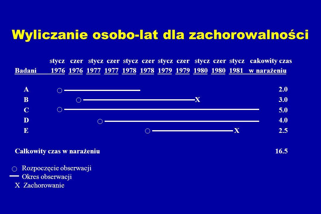 Wyliczanie osobo-lat dla zachorowalności stycz czer stycz czer stycz czer stycz czer stycz czer stycz cakowity czas Badani 1976 1976 1977 1977 1978 1978 1979 1979 1980 1980 1981 w narażeniu A 2.0 B X 3.0 C 5.0 D 4.0 E X 2.5 Całkowity czas w narażeniu 16.5 Rozpoczęcie obserwacji Okres obserwacji X Zachorowanie