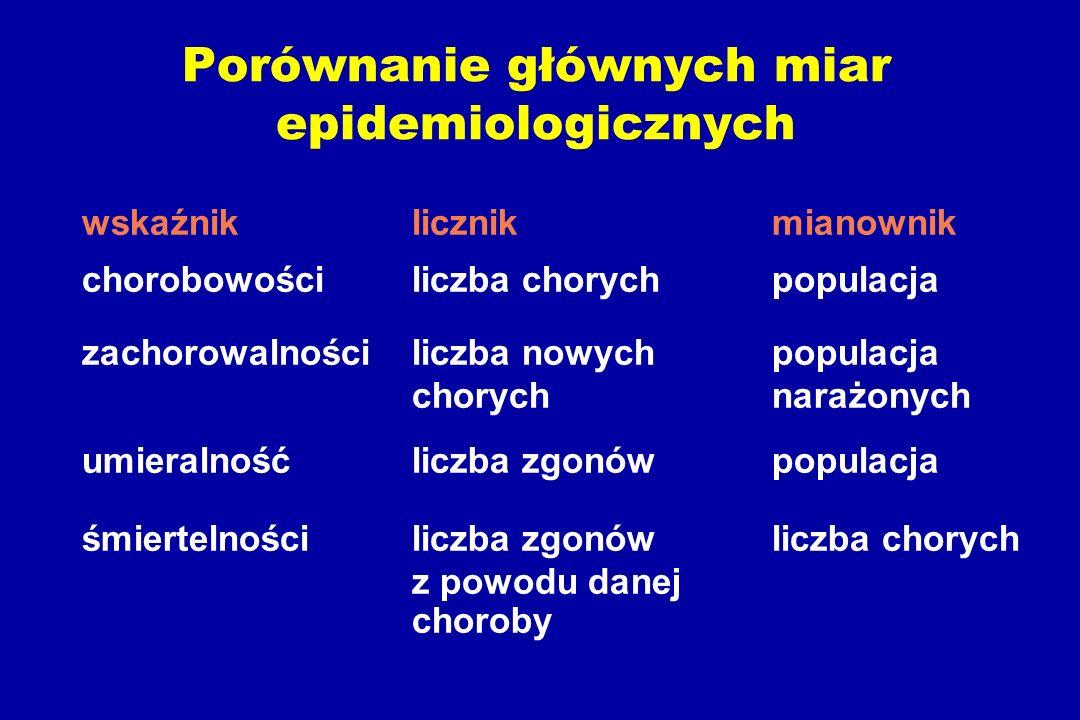 Porównanie głównych miar epidemiologicznych wskaźniklicznikmianownik chorobowościliczba chorychpopulacja zachorowalnościliczba nowych populacja chorychnarażonych umieralnośćliczba zgonówpopulacja śmiertelnościliczba zgonów liczba chorych z powodu danej choroby