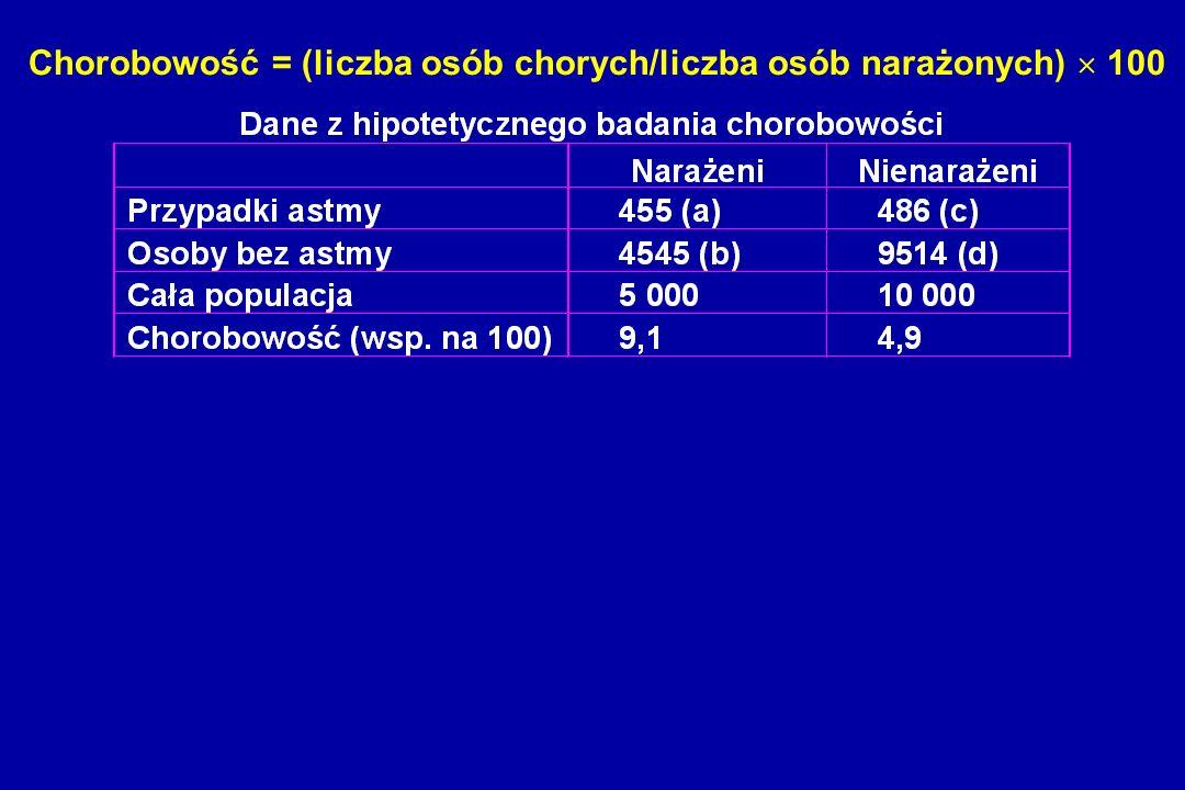 Chorobowość = (liczba osób chorych/liczba osób narażonych) 100