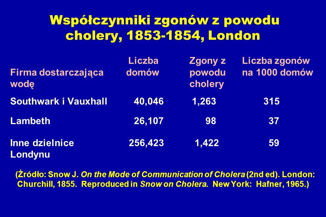 Współczynniki zgonów z powodu cholery, 1853-1854, London Liczba Zgony zLiczba zgonów Firma dostarczającadomów powoduna 1000 domów wodę cholery Southwark i Vauxhall 40,046 1,263 315 Lambeth 26,107 98 37 Inne dzielnice 256,423 1,422 59 Londynu (Źródło: Snow J.