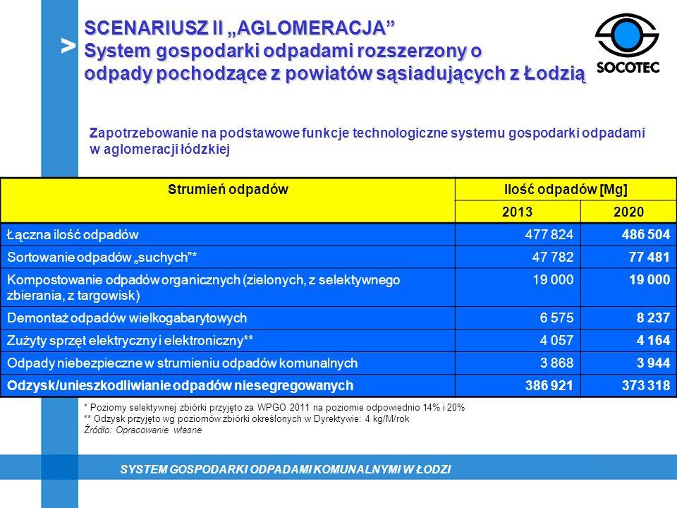 SCENARIUSZ II AGLOMERACJA System gospodarki odpadami rozszerzony o odpady pochodzące z powiatów sąsiadujących z Łodzią Strumień odpadówIlość odpadów [