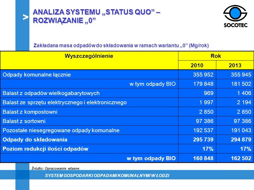 Zakładana masa odpadów do składowania w ramach wariantu 0 (Mg/rok) WyszczególnienieRok 20102013 Odpady komunalne łącznie355 952355 945 w tym odpady BI