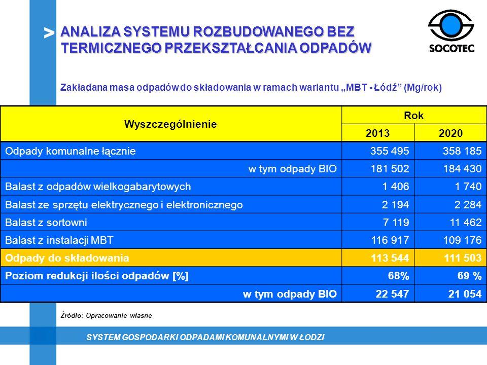 Zakładana masa odpadów do składowania w ramach wariantu MBT - Łódź (Mg/rok) Wyszczególnienie Rok 20132020 Odpady komunalne łącznie355 495358 185 w tym