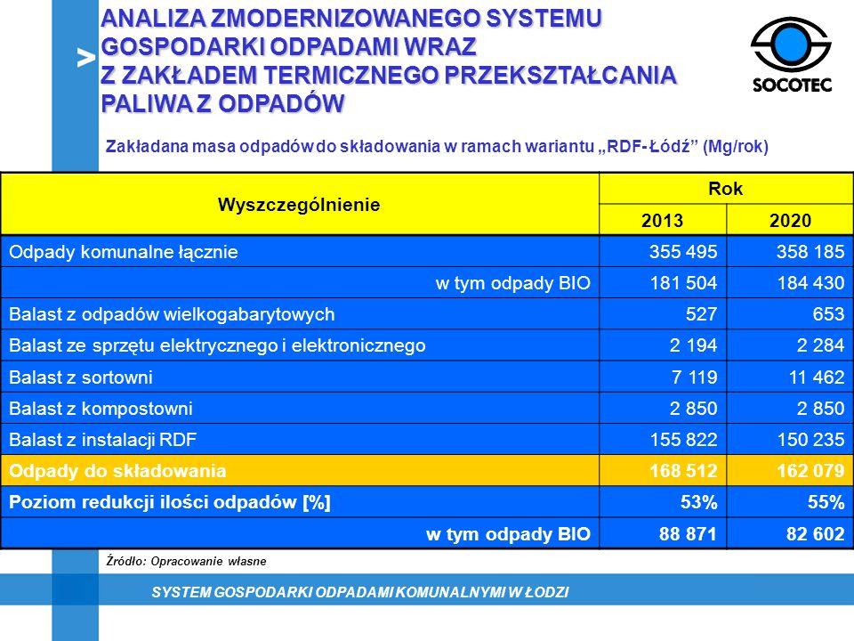 Zakładana masa odpadów do składowania w ramach wariantu RDF- Łódź (Mg/rok) Wyszczególnienie Rok 20132020 Odpady komunalne łącznie355 495358 185 w tym