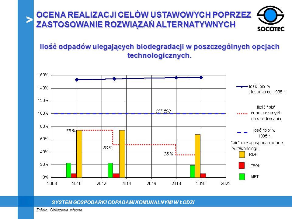 OCENA REALIZACJI CELÓW USTAWOWYCH POPRZEZ ZASTOSOWANIE ROZWIĄZAŃ ALTERNATYWNYCH Źródło: Obliczenia własne Ilość odpadów ulegających biodegradacji w po