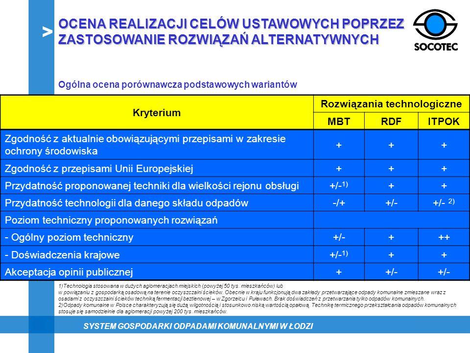 Ogólna ocena porównawcza podstawowych wariantów Kryterium Rozwiązania technologiczne MBTRDFITPOK Zgodność z aktualnie obowiązującymi przepisami w zakr