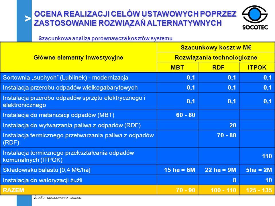 Szacunkowa analiza porównawcza kosztów systemu Główne elementy inwestycyjne Szacunkowy koszt w M Rozwiązania technologiczne MBTRDFITPOK Sortownia such
