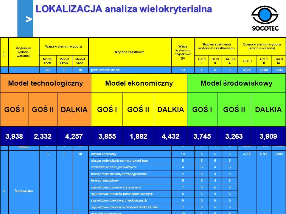 LOKALIZACJA analiza wielokryterialna Źródło: Opracowanie własne. LPLP Kryterium wyboru wariantu Waga kryterium wyboru Kryteria cząstkowe Waga kryteriu