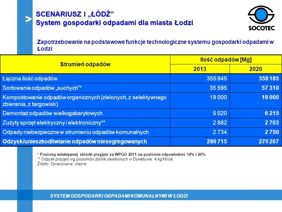 SCENARIUSZ I ŁÓDŹ System gospodarki odpadami dla miasta Łodzi Zapotrzebowanie na podstawowe funkcje technologiczne systemu gospodarki odpadami w Łodzi