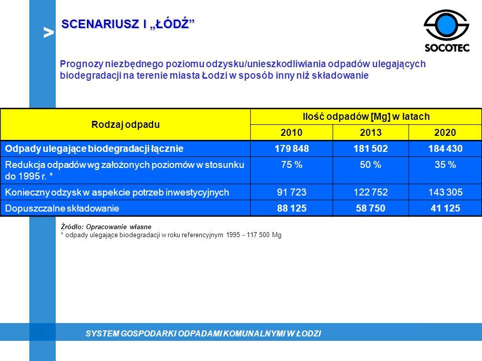 Prognozy niezbędnego poziomu odzysku/unieszkodliwiania odpadów ulegających biodegradacji na terenie miasta Łodzi w sposób inny niż składowanie Rodzaj