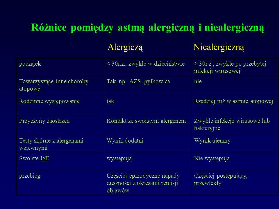 Typy odpowiedzi immunologicznej zależne od Th1 i Th2 IFN-gamma IL-12 IL-3 IL-4 IL-5 IL-6 IL-9 IL-13 IgE Histamina Leukotrieny Prostaglandyny Cytokiny zapalenie alergiczne Alergen ThO Th1 Th2 B mastocyt eozynofil APC mikrośrodowisko IFN-gamma IL-12 IL-4 mikrośrodowisko Prezentacja antygenu