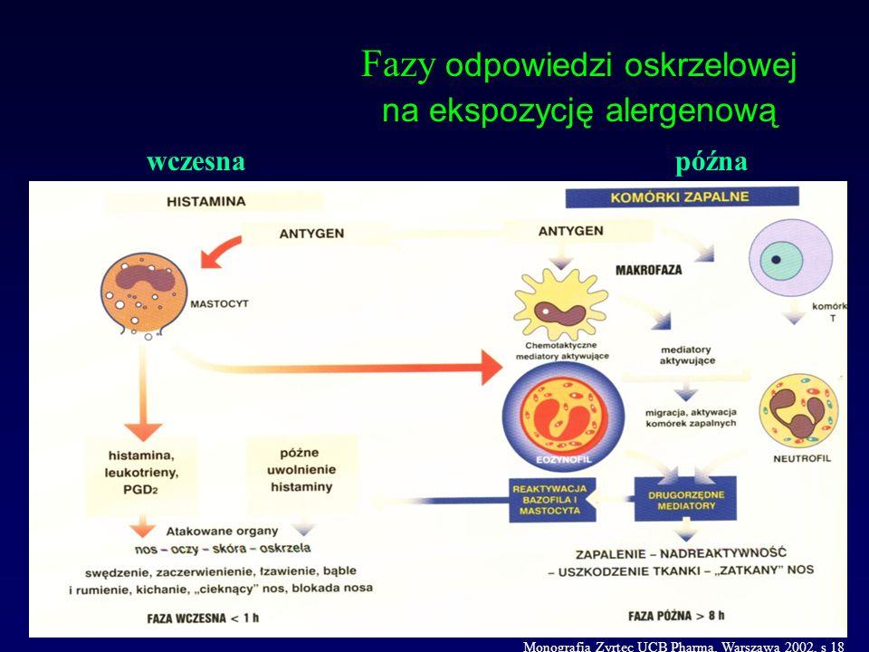 Typowy rozwój choroby alergicznej Monografia Zyrtec UCB Pharma, Warszawa 2002, s 9