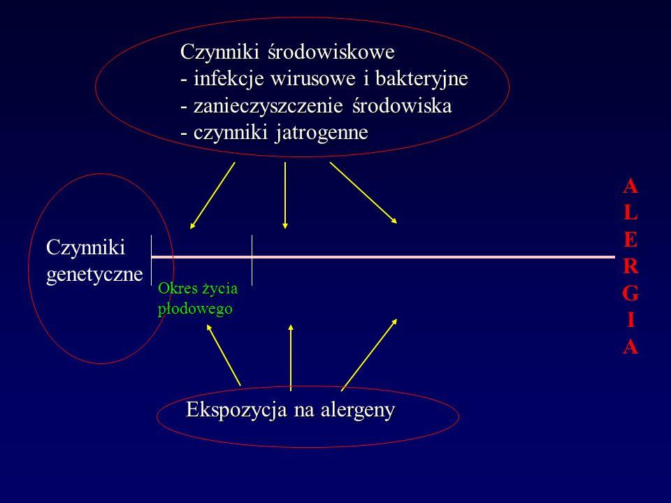 Czynniki środowiskowe - infekcje wirusowe i bakteryjne - zanieczyszczenie środowiska - czynniki jatrogenne Ekspozycja na alergeny ALERGIAALERGIA Czynn