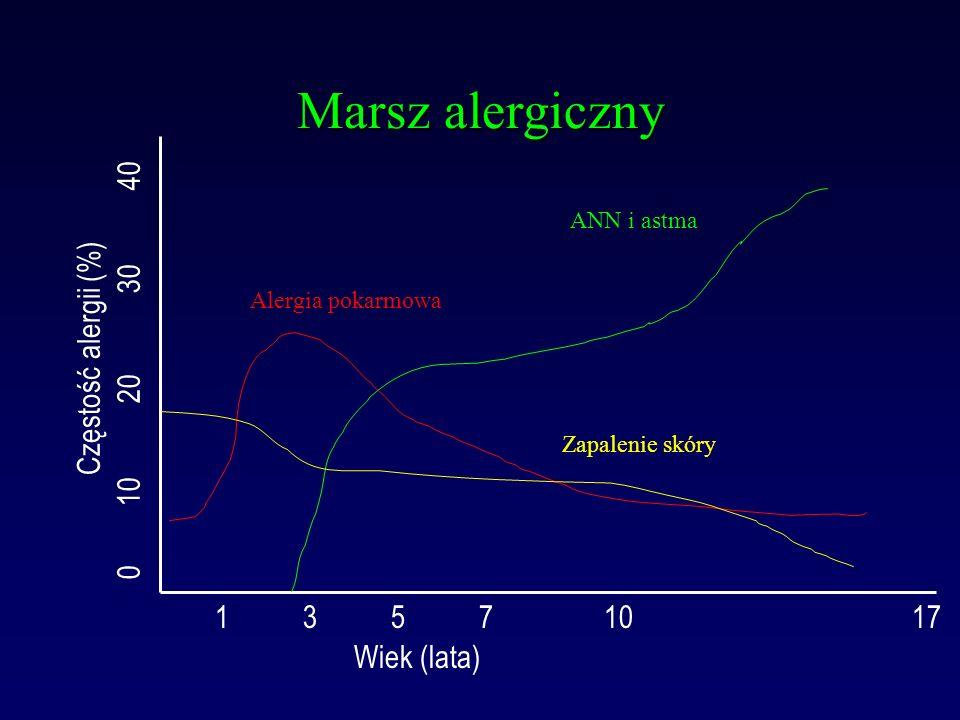 Wiek (lata) 1 3 5 7 10 17 Częstość alergii (%) 0 10 20 30 40 ANN i astma Alergia pokarmowa Zapalenie skóry Marsz alergiczny