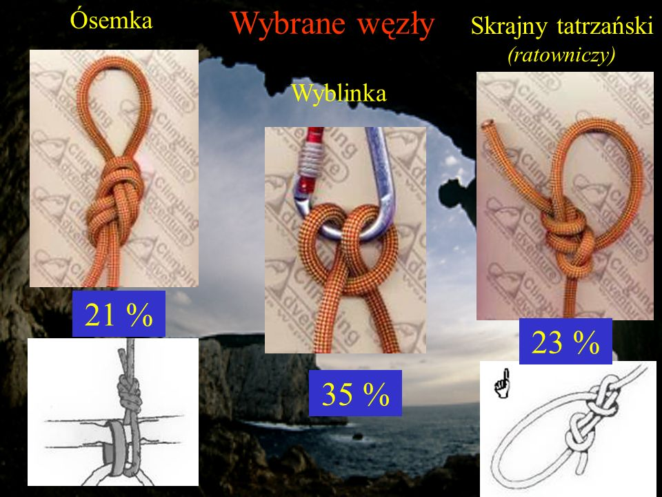 Wybrane węzły Ósemka 21 % Skrajny tatrzański (ratowniczy) 23 % Wyblinka 35 %