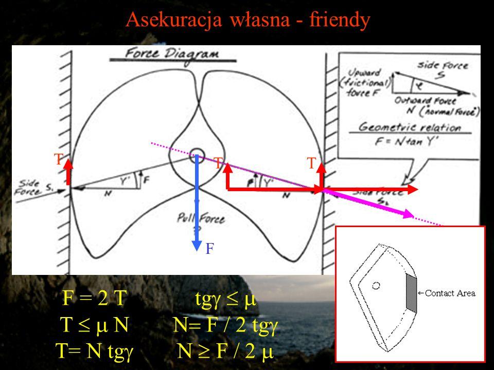 Asekuracja własna - friendy F TT T F = 2 T T N T= N tg tg F / 2 tg F / 2