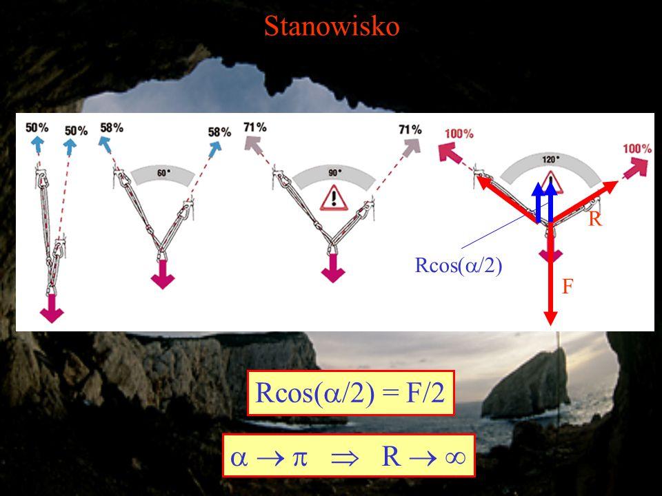 Stanowisko F R Rcos( /2) Rcos( /2) = F/2 R