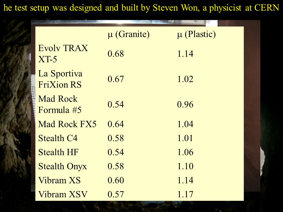 he test setup was designed and built by Steven Won, a physicist at CERN (Granite) (Plastic) Evolv TRAX XT-5 0.681.14 La Sportiva FriXion RS 0.671.02 M
