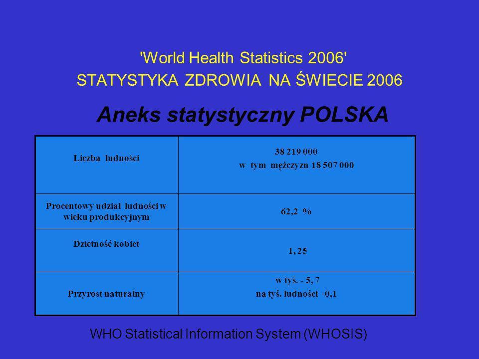 'World Health Statistics 2006' STATYSTYKA ZDROWIA NA ŚWIECIE 2006 Aneks statystyczny POLSKA źródło:WHO Statistical Information System (WHOSIS) w tyś.
