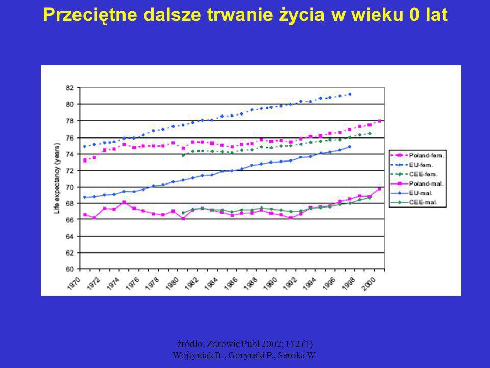 źródło: Zdrowie Publ 2002; 112 (1) Wojtyniak B., Goryński P., Seroka W. Przeciętne dalsze trwanie życia w wieku 0 lat