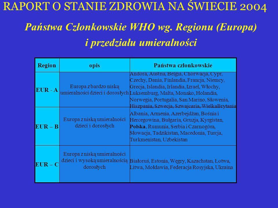 RAPORT O STANIE ZDROWIA NA ŚWIECIE 2004 Państwa Członkowskie WHO wg. Regionu (Europa) i przedziału umieralności Białoruś, Estonia, Węgry, Kazachstan,