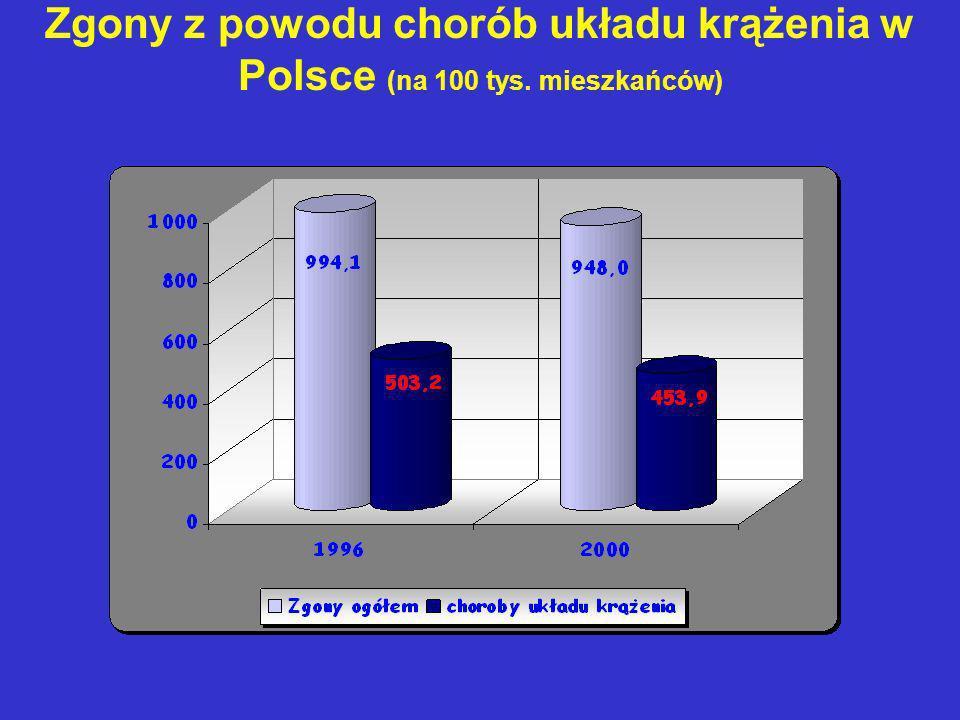 Zgony z powodu chorób układu krążenia w Polsce (na 100 tys. mieszkańców)
