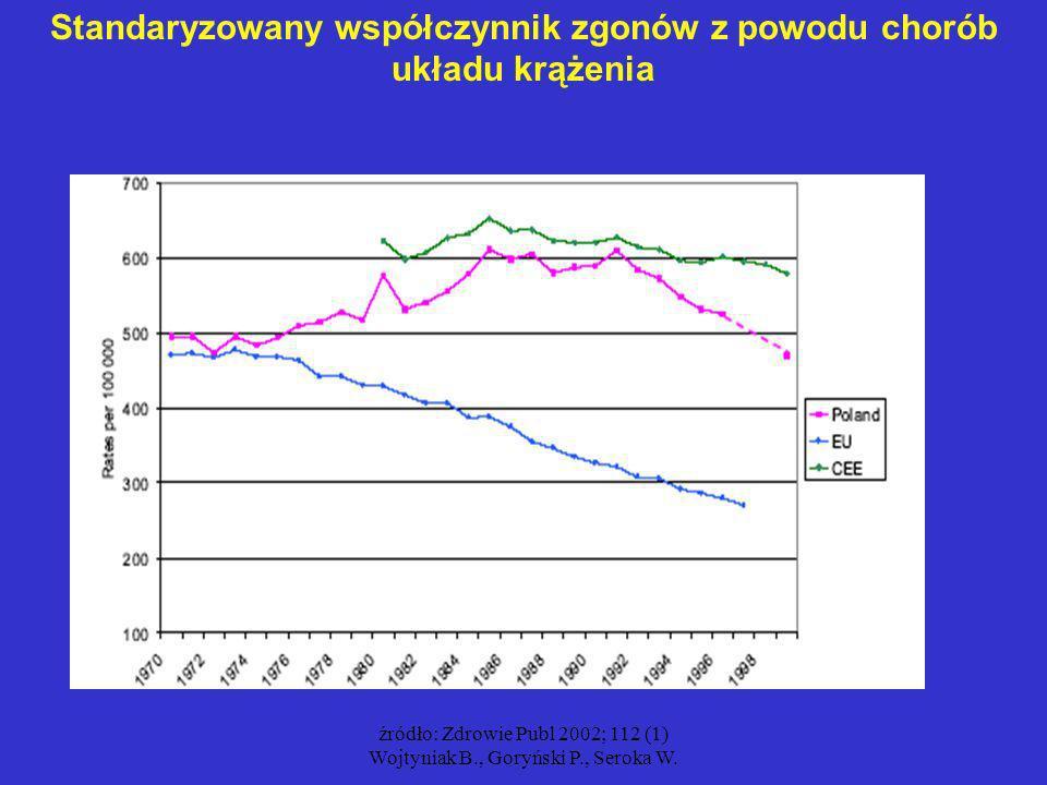 źródło: Zdrowie Publ 2002; 112 (1) Wojtyniak B., Goryński P., Seroka W. Standaryzowany współczynnik zgonów z powodu chorób układu krążenia