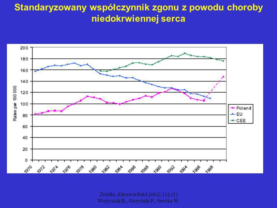 Źródło: Zdrowie Publ 2002; 112 (1) Wojtyniak B., Goryński P., Seroka W. Standaryzowany współczynnik zgonu z powodu choroby niedokrwiennej serca