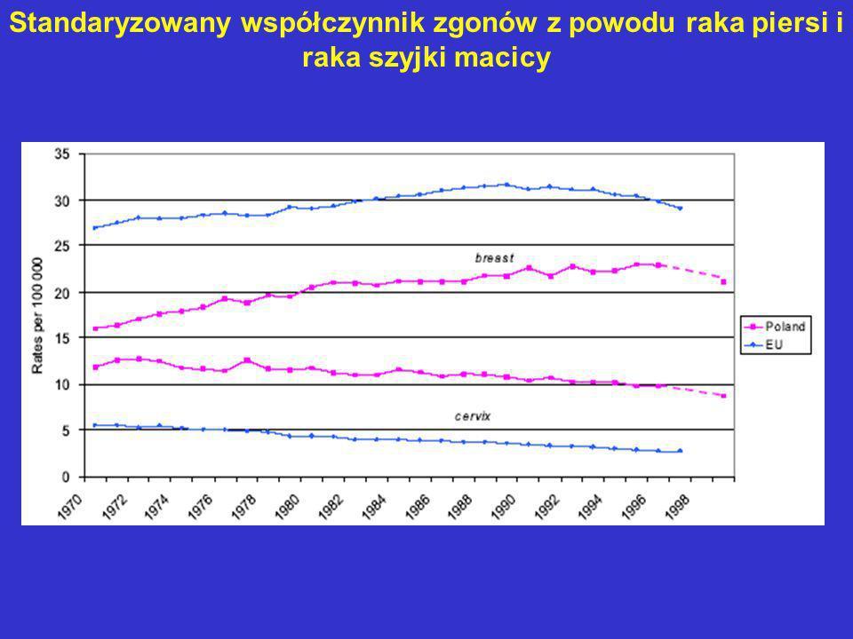 Standaryzowany współczynnik zgonów z powodu raka piersi i raka szyjki macicy