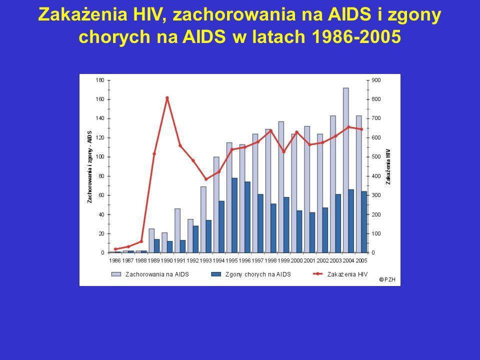 Zakażenia HIV, zachorowania na AIDS i zgony chorych na AIDS w latach 1986-2005