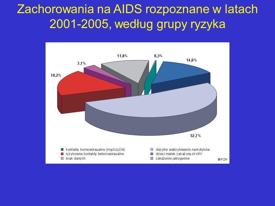 Zachorowania na AIDS rozpoznane w latach 2001-2005, według grupy ryzyka