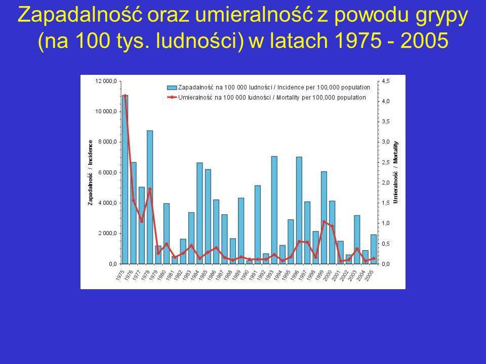 Zapadalność oraz umieralność z powodu grypy (na 100 tys. ludności) w latach 1975 - 2005