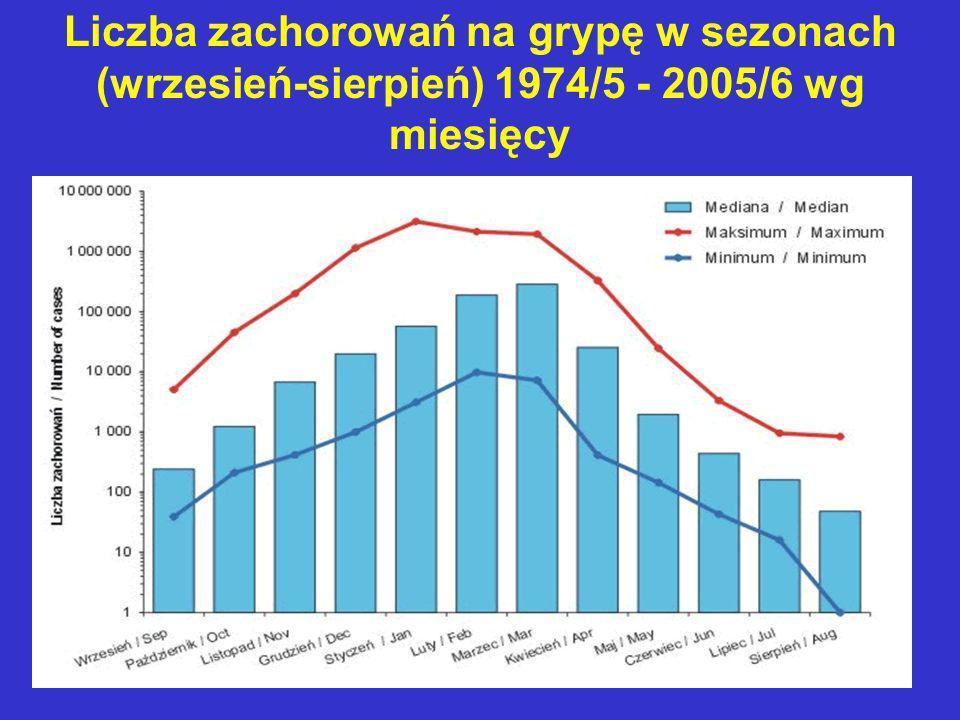 Liczba zachorowań na grypę w sezonach (wrzesień-sierpień) 1974/5 - 2005/6 wg miesięcy