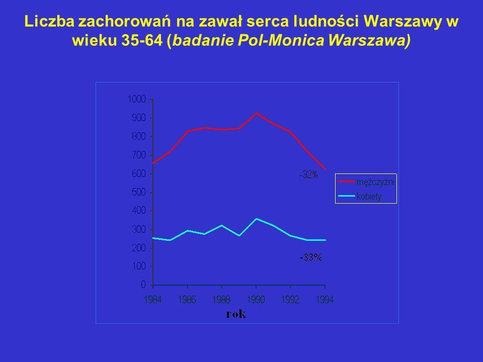 Liczba zachorowań na zawał serca ludności Warszawy w wieku 35-64 (badanie Pol-Monica Warszawa)