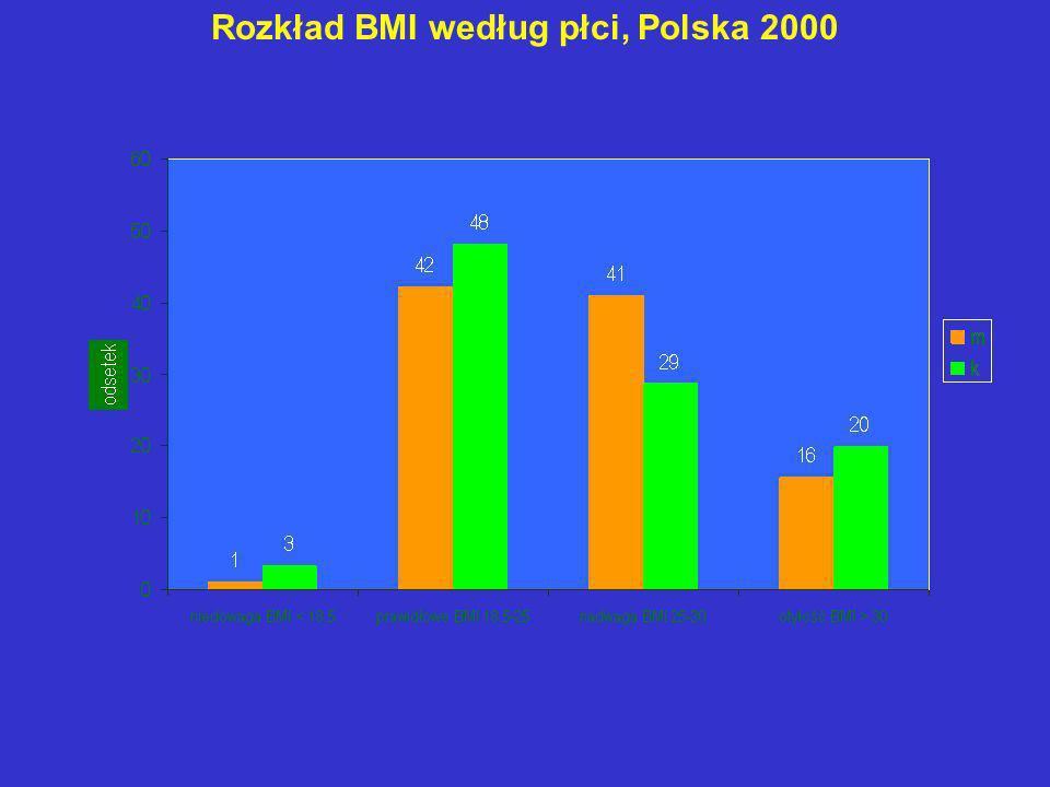 Rozkład BMI według płci, Polska 2000