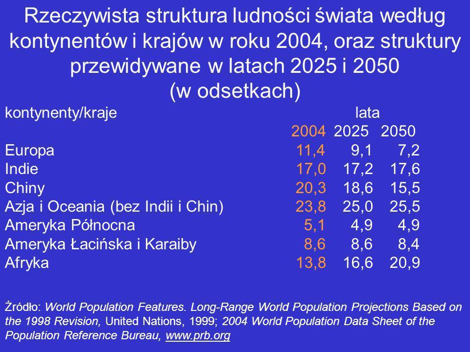 Rzeczywista struktura ludności świata według kontynentów i krajów w roku 2004, oraz struktury przewidywane w latach 2025 i 2050 (w odsetkach) kontynen